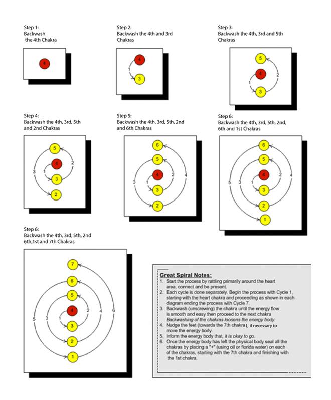 Diagrama Espiral 3